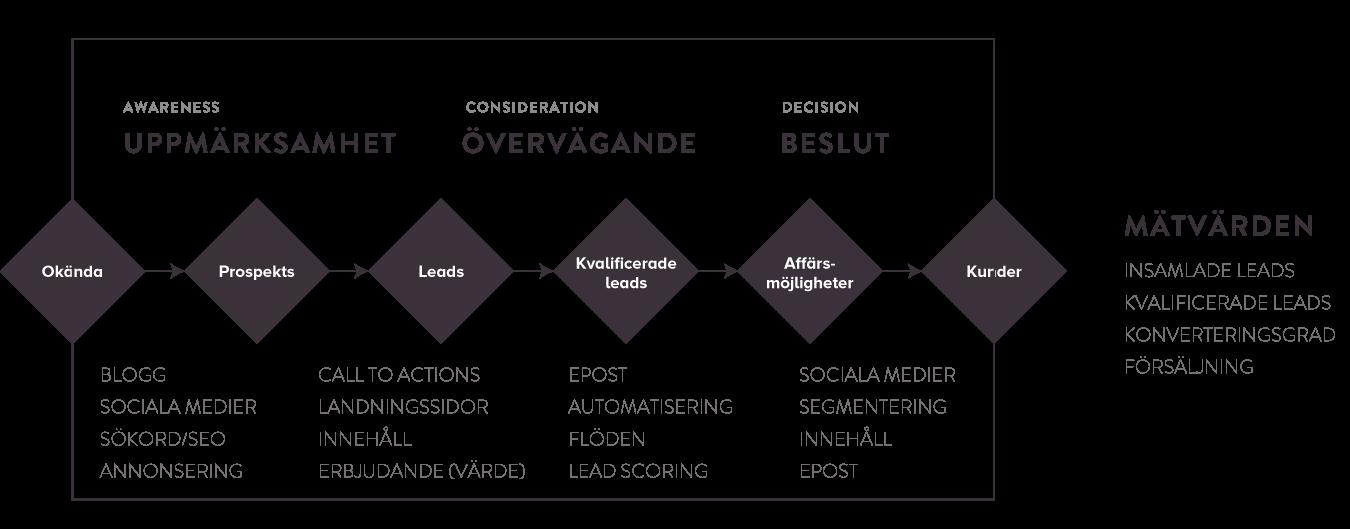Inbound Marketing Process - Från uppmärksamhet till Beslut