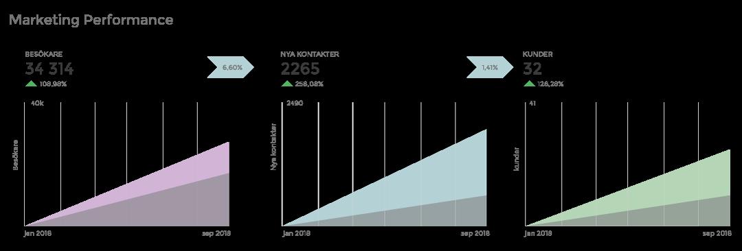 KPI i rapport till ledningen som meter marknadsföringens prestanda