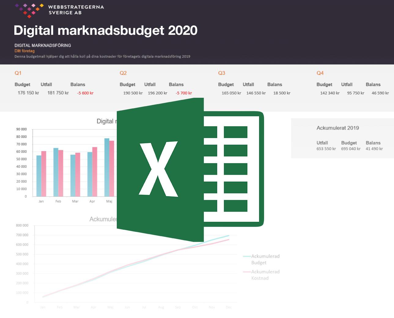 marknadsbudget budgetmall 2020