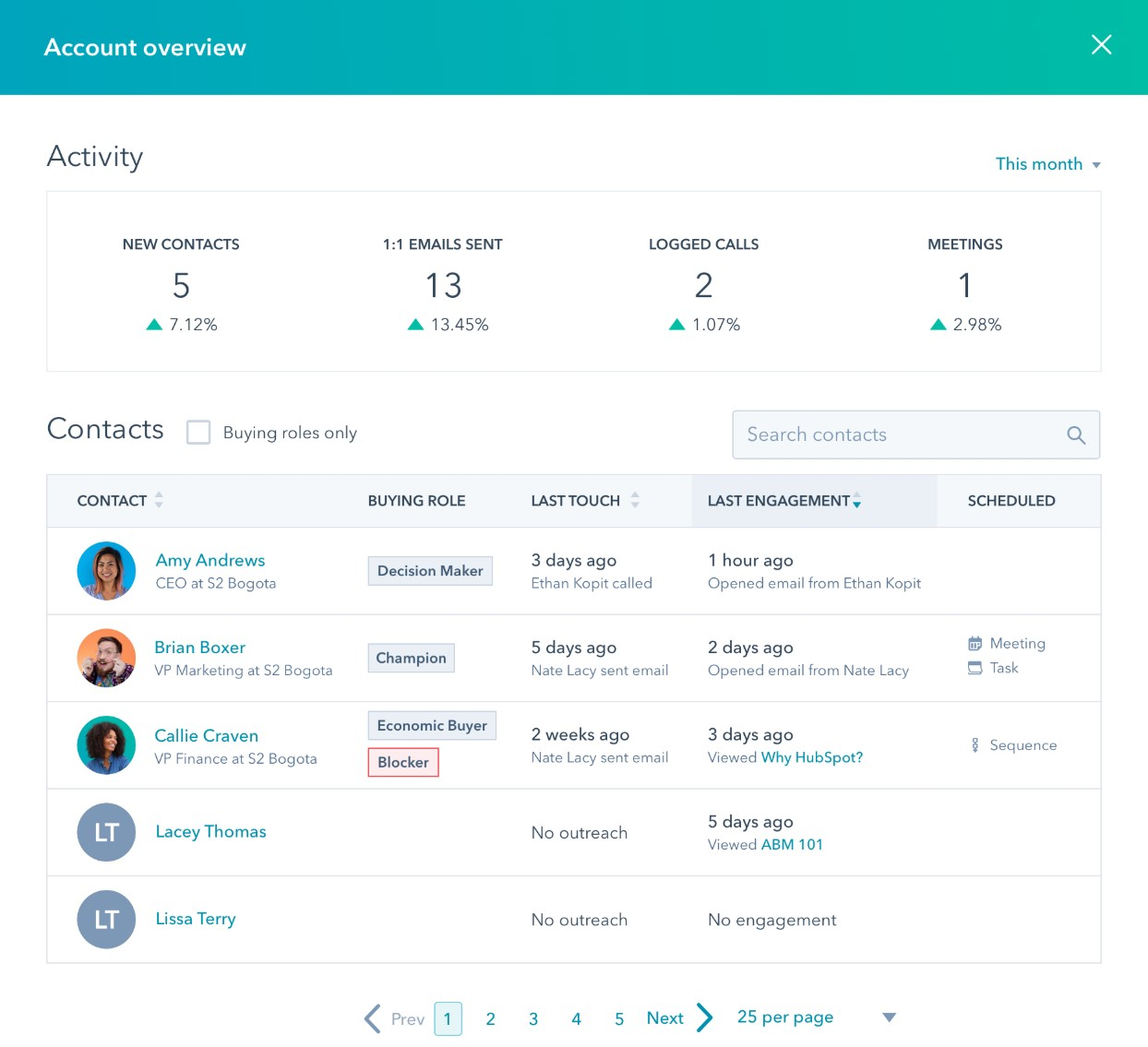 abm-account overview