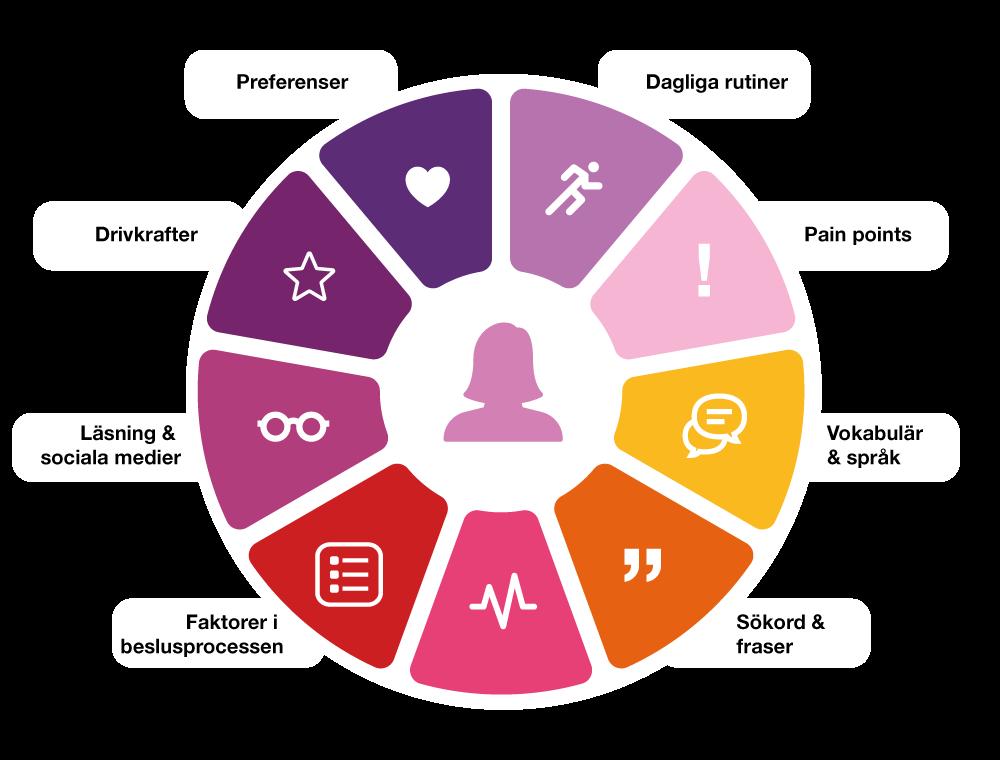 persona illustration över olika faktorer som utgör en persona